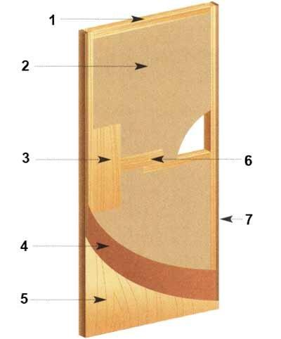 Deuren, types en constructies